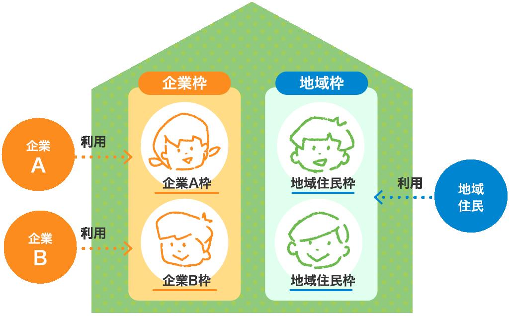提携企業のメリット 図